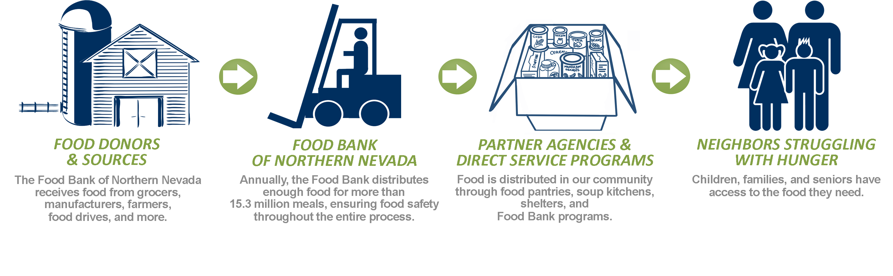 Infograph - How We Feed Neighbors in Need Without Headline