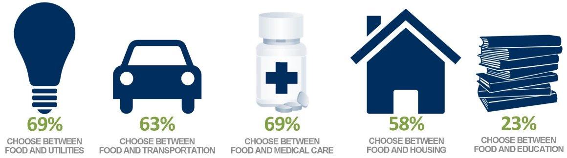 Who We Serve Client Choices Infograph